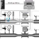 Проектирование узлов учета тепловой энергии, рабочие проекты