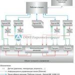 Системы автоматизации и управления технологических процессов