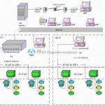 Автоматизированная система технического учета энергоресурсов