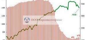 Критерии формирования цены на графиках нефти