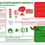 Региональный Фонд капитального ремонта