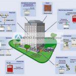 Создание системы автоматизации зданий и сооружений