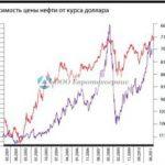 Современная динамика цен на нефть