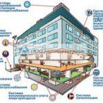 Системы автоматизации и диспетчеризации электроснабжения