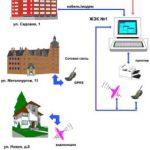 Система диспетчеризации в ЖКХ
