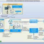 Автоматизация учета нефтепродуктов: основные задачи