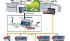 Проект автоматизации ИТП